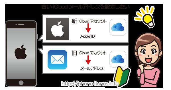 2つのiCloudのメールアドレスをiPhoneに設定