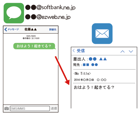 iPhoneのメッセージappをメールで受信