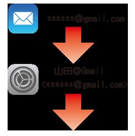 メールアプリで送ったメールアドレスに、[設定]で付けた名前が補完されて相手に送信される