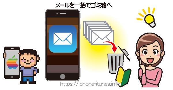 iPhoneのメールを一括でゴミ箱に(一括削除)