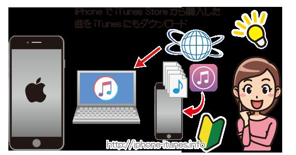 iPhoneから購入した曲をiTunes Storeからパソコンにもダウンロード