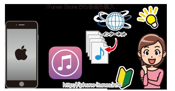 iPhoneでiTunes Storeから音楽を購入