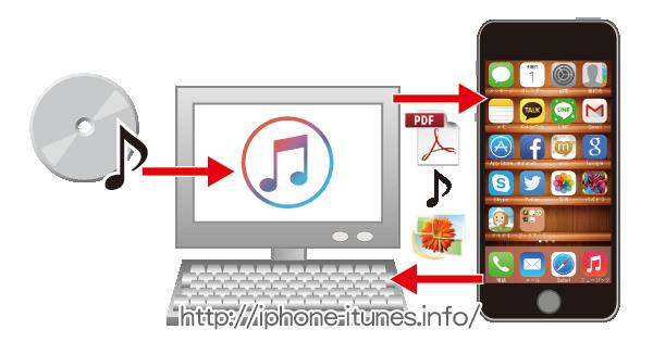 iTunesのiPhoneに対する機能概略図