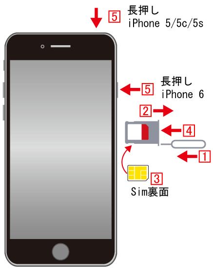 iPhoneにSimを差し込み電源を入れる