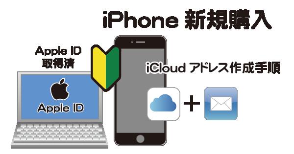 iPhoneからApple IDでサインインしiCloudメールアドレスを作成