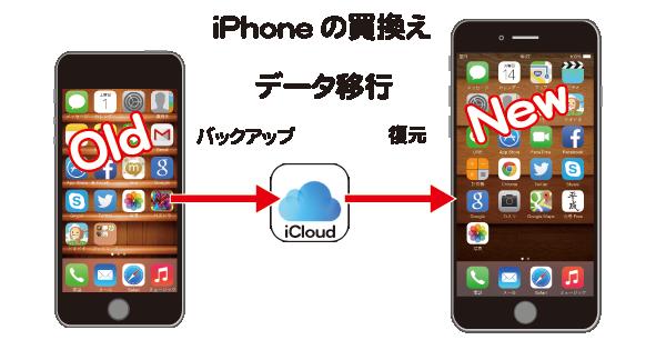 iPhoneの機種変更の際iCloudからデータを移行する