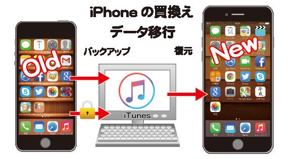 iPhoneの機種変更の際いTunesのバックアップからデータを移行する