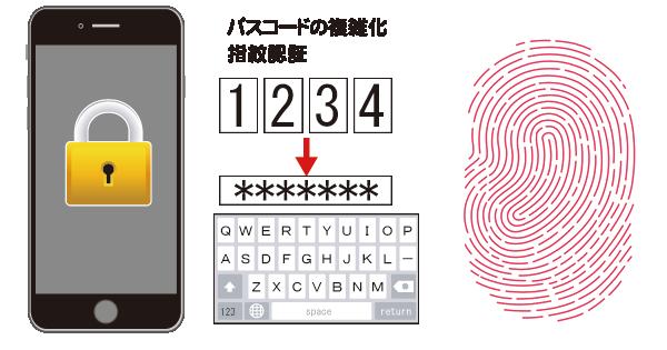 指紋認証とパスコードの複雑化でセキュリティ強化