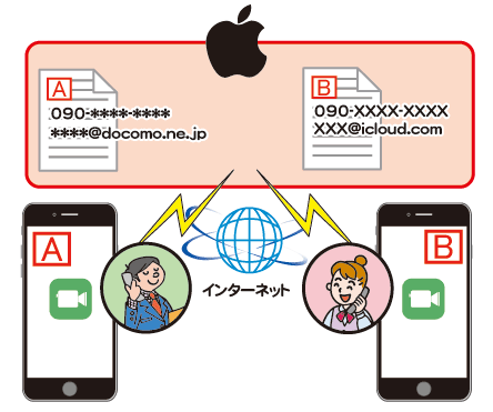 iPhoneのFaceTimeで無料通話イメージ