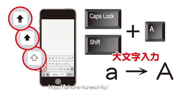 iPhoneのShiftキー/Caps Lockキーについて