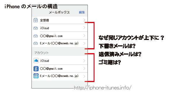 iPhoneのメールのメニュー構成とカスタマイズ