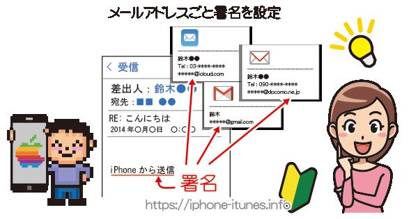 iPhoneはメールアカウントごとに署名の変更が可能