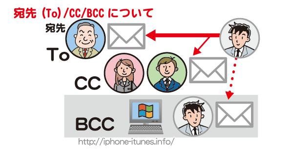 iPhoneからTo/CC/BCCを使ってメールを送る