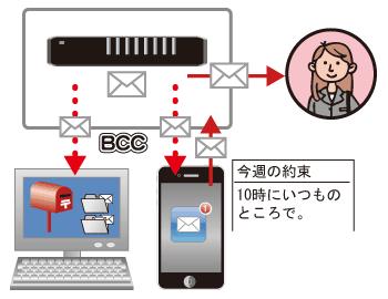 メール利用時にBCCで自分を入れると他のデバイスでも確認が容易