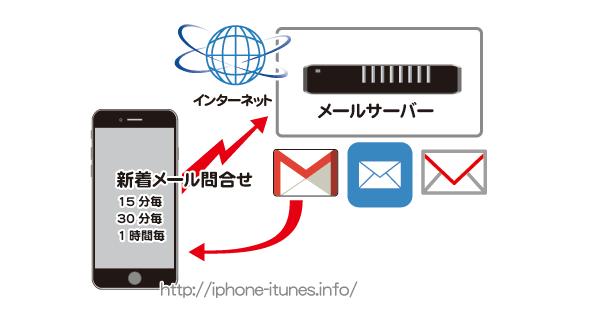 iPhoneの新着メール問い合わせ間隔を調整する