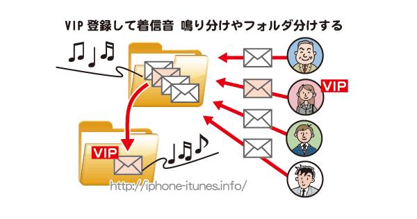 VIP機能を使えば着信音を変更し/VIPメールをまとめて表示ができる