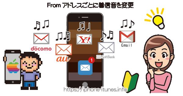 どのアドレス宛に来たメールかで鳴り分け設定が可能