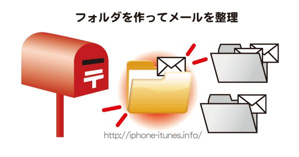 メールボックスに新しいフォルダを作成