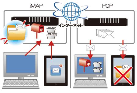 iMAP形式のメールとPOP形式のメール