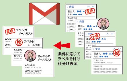 Gmailでラベルをつけてメールを振り分け