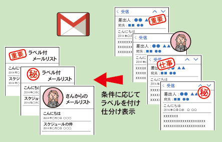 Gmailは指定した条件でラベルを付けることができる