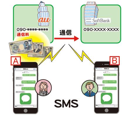 メッセージアプリでSMSを送ると有料になっている可能性がある