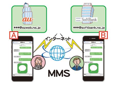 メッセージアプリでMMSは無料で送る事ができる