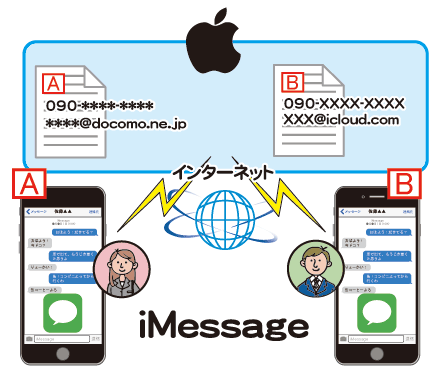 iphone messaging on pc メッセージappのsmsととimessage iphoneの使い方 1769