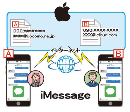 iMessageはメッセージアプリで無料で送る事ができる