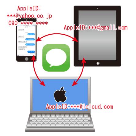iMessageはAppleIDをキーにメッセージを送る機能