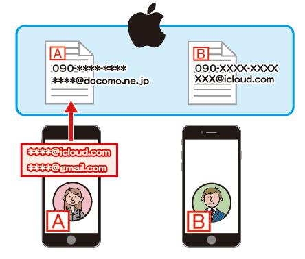 新しいアドレスをiMessage用連絡アドレスに登録
