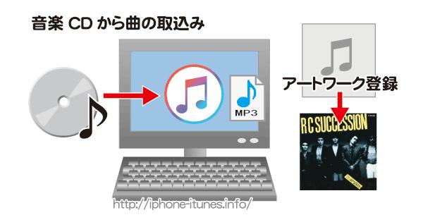 音楽CDをiPhoneに取り込む場合iTunes経由で