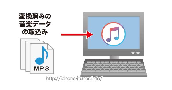 以前,変換した音楽データをiTunesに取り込む