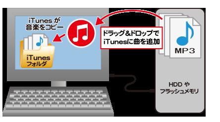 iTunesに音楽ファイルをドラッグした時にコピーされる