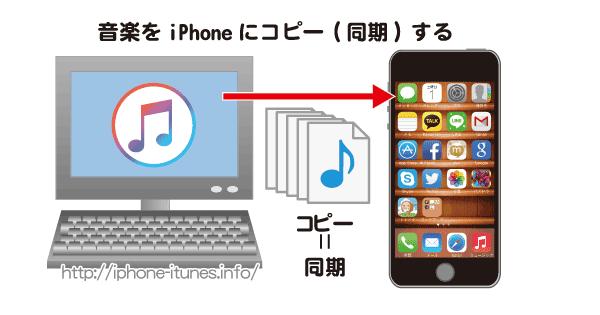 iTunesからiPhoneに音楽をコピー(同期)する