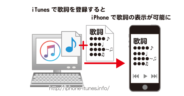 how to play mp3 on iphone itunesで音楽に歌詞を登録する方法 iphoneの使い方 2237