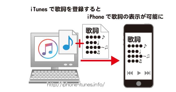 iTunesで曲に歌詞を登録すればiPhoneで表示が可能
