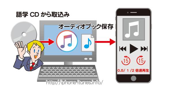 語学CDをオーディオブックにしiPhoneに同期(コピー)する方法。