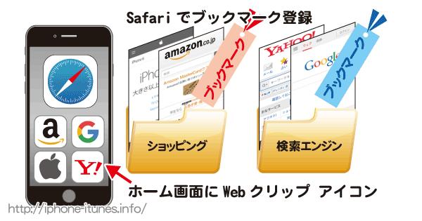 iPhoneのSafariでホームページをブックマークし整理/管理する