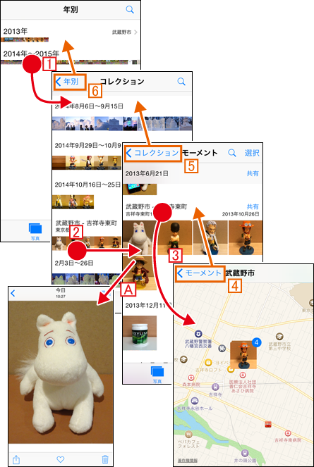 iPhoneで写真閲覧時の画面遷移