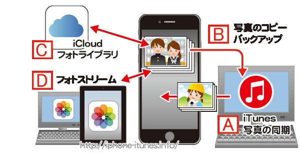 iPhoneの写真のコピー/バックアップの方法について