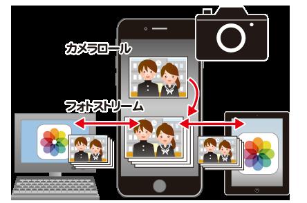 写真を撮影するとフォトストリームにも写真が保存され他のデバイスでも共有