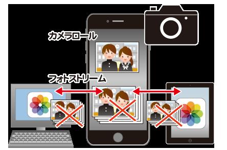 フォトストリームで削除した写真は他のデバイスでも削除される
