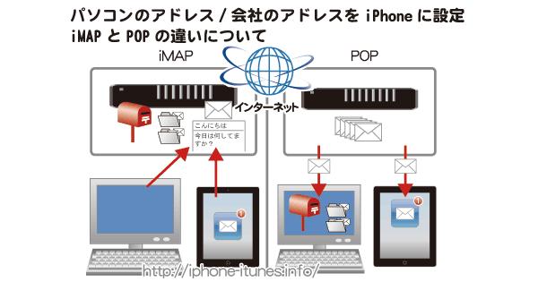 iPhoneにパソコンのアドレス/会社のアドレスを設定