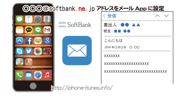 iPhone i.softbank.jp Eメール アドレス設定