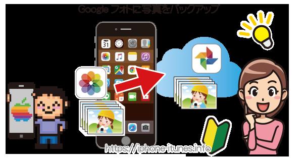 写真をGoogleフォトにバックアップ|iPhoneの使い方