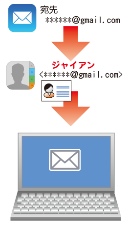 PCの場合、連絡先の登録名で相手にメールが届く