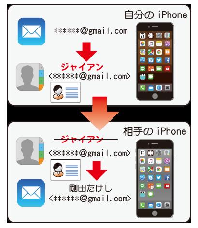 iPhoneの場合は連絡先に登録されている名前に置き換えられる