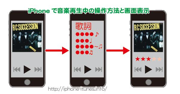 iPhoneのミュージックAppの操作方法と再生中の画面遷移