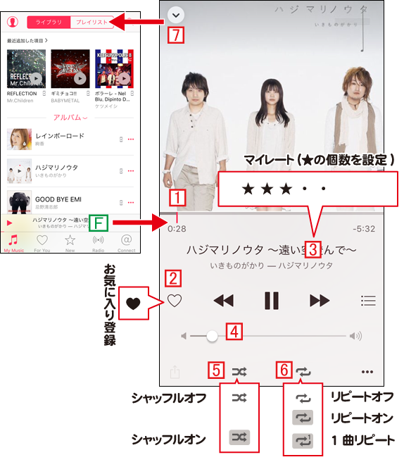 iPhoneで再生中の曲の操作画面